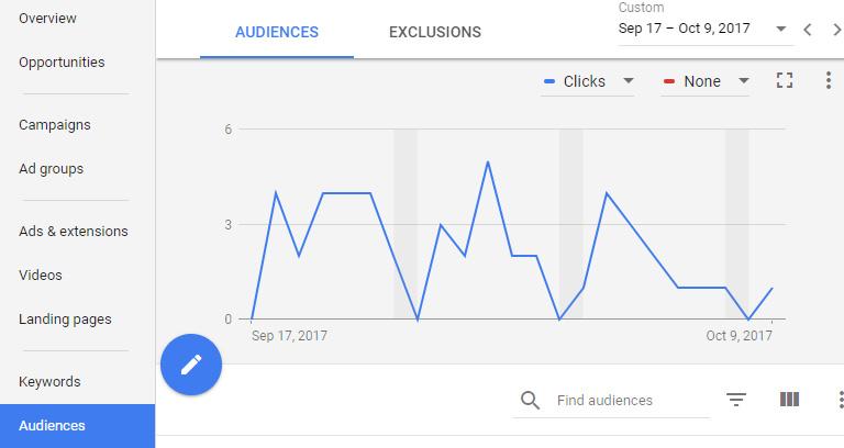 adwords-audience-tab