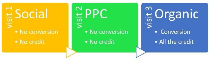last click ppc services