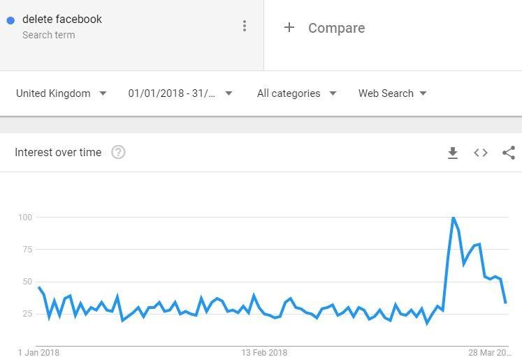 social media marketing delete facebook