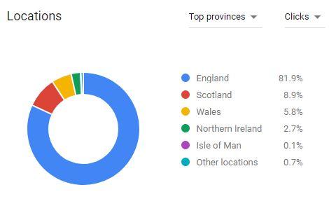 PP keyword planner location